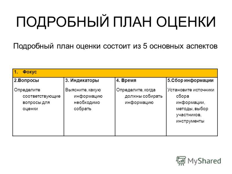 ПОДРОБНЫЙ ПЛАН ОЦЕНКИ Подробный план оценки состоит из 5 основных аспектов 1.Фокус 2.Вопросы Определите соответствующие вопросы для оценки 3. Индикаторы Выясните, какую информацию необходимо собрать 4. Время Определите, когда должны собирать информац