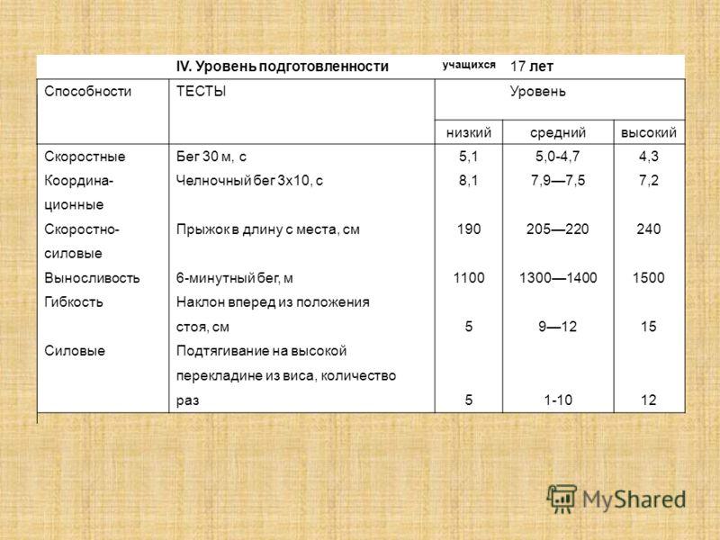 IV. Уровень подготовленности учащихся 17 лет СпособностиТЕСТЫУровень низкийсреднийвысокий СкоростныеБег 30 м, с5,15,0-4,74,3 Координа-Челночный бег 3x10, с8,17,97,57,2 ционные Скоростно-Прыжок в длину с места, см190205220240 силовые Выносливость6-мин