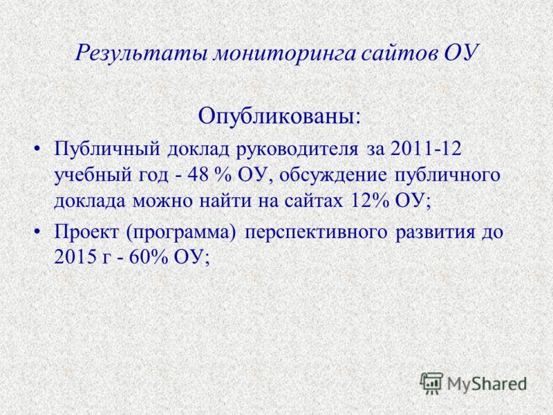 Результаты мониторинга сайтов ОУ Опубликованы: Публичный доклад руководителя за 2011-12 учебный год - 48 % ОУ, обсуждение публичного доклада можно найти на сайтах 12% ОУ; Проект (программа) перспективного развития до 2015 г - 60% ОУ;