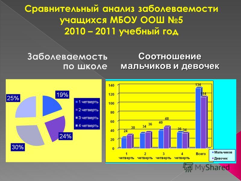 Сравнительный анализ заболеваемости учащихся МБОУ ООШ 5 2010 – 2011 учебный год Соотношение мальчиков и девочек