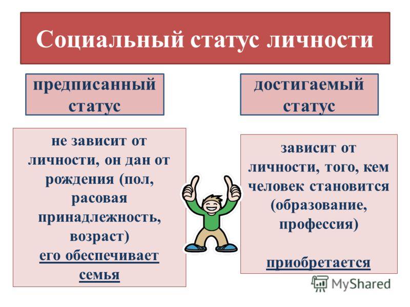 Социальный статус личности предписанный статус достигаемый статус не зависит от личности, он дан от рождения (пол, расовая принадлежность, возраст) его обеспечивает семья зависит от личности, того, кем человек становится (образование, профессия) прио