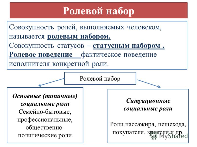 Ролевой набор Совокупность ролей, выполняемых человеком, называется ролевым набором. Совокупность статусов – статусным набором. Ролевое поведение – фактическое поведение исполнителя конкретной роли. Ролевой набор Основные (типичные) социальные роли С