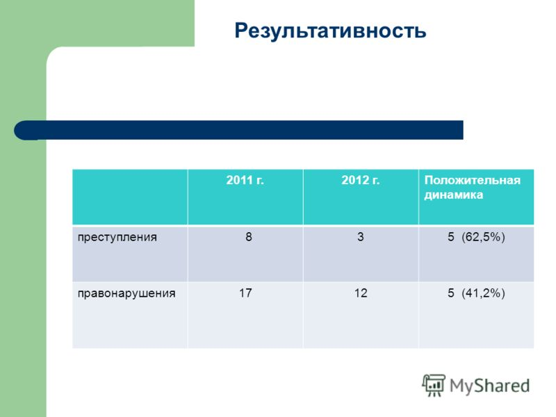 2011 г.2012 г.Положительная динамика преступления 835 (62,5%) правонарушения17125 (41,2%) Результативность