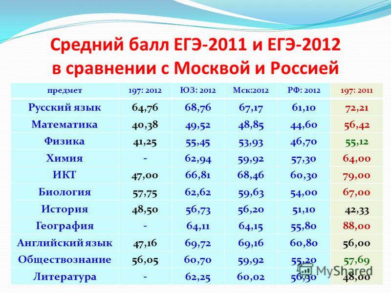 Средний балл ЕГЭ-2011 и ЕГЭ-2012 в сравнении с Москвой и Россией предмет197: 2012ЮЗ: 2012Мск:2012РФ: 2012197: 2011 Русский язык64,7668,7667,1761,1072,21 Математика40,3849,5248,8544,6056,42 Физика41,2555,4553,9346,7055,12 Химия-62,9459,9257,3064,00 ИК