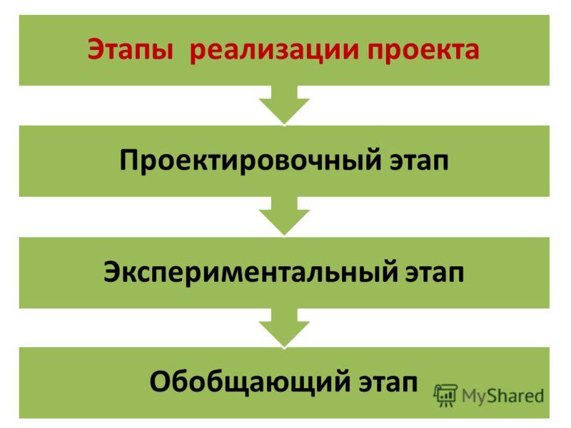 Обобщающий этап Экспериментальный этап Проектировочный этап Этапы реализации проекта