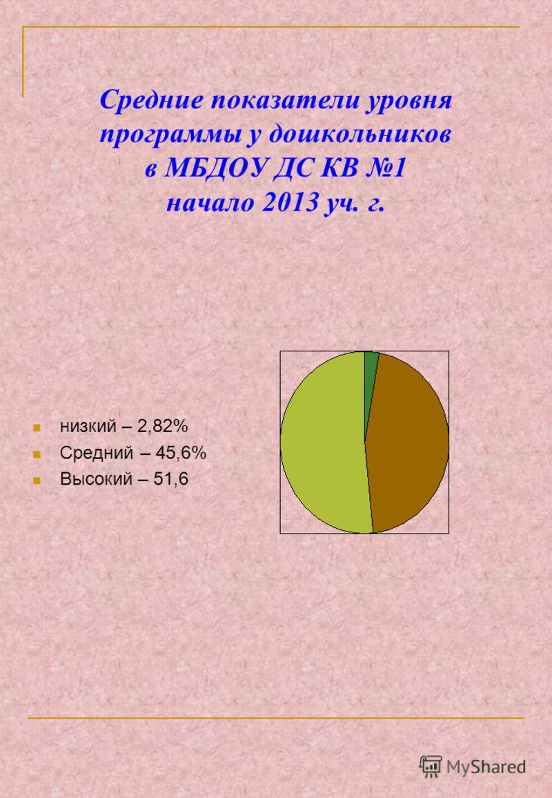 Средние показатели уровня программы у дошкольников в МБДОУ ДС КВ 1 начало 2013 уч. г. низкий – 2,82% Средний – 45,6% Высокий – 51,6