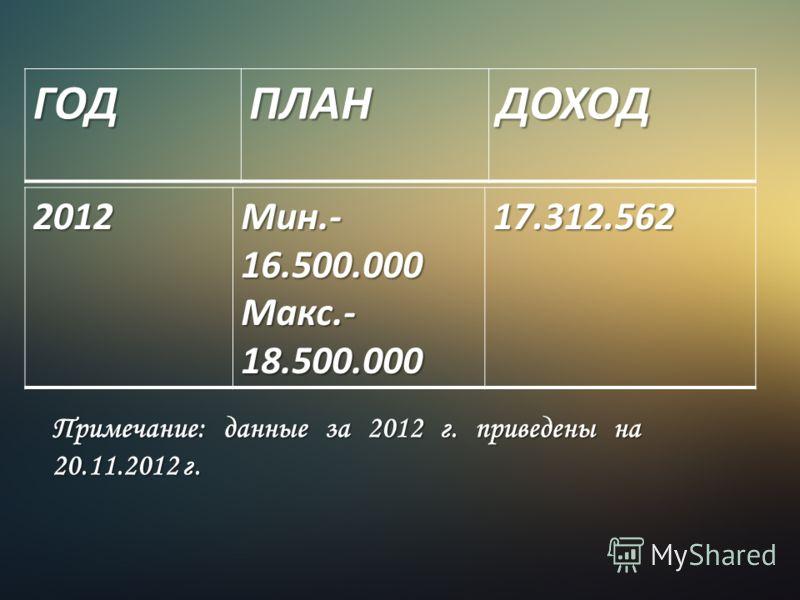 ГОДПЛАНДОХОД 2012 Мин.- 16.500.000 Макс.- 18.500.000 17.312.562 Примечание: данные за 2012 г. приведены на 20.11.2012 г.