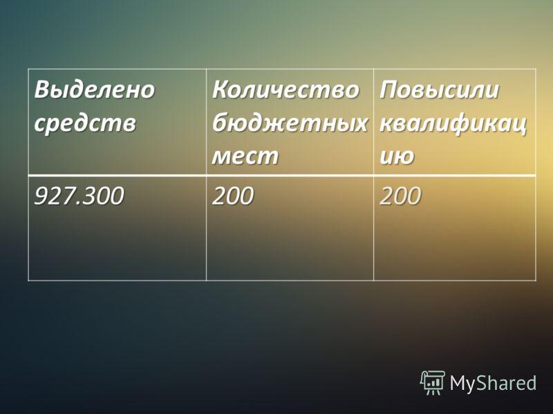 Выделено средств Количество бюджетных мест Повысили квалификац ию 927.300200200