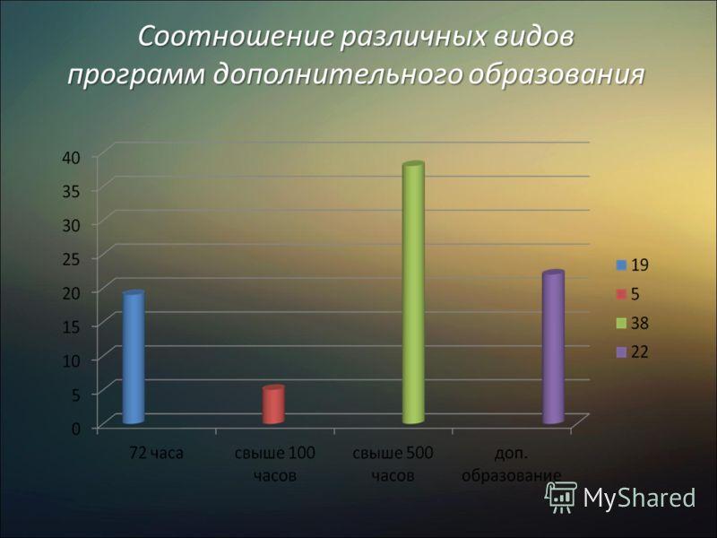 Соотношение различных видов программ дополнительного образования