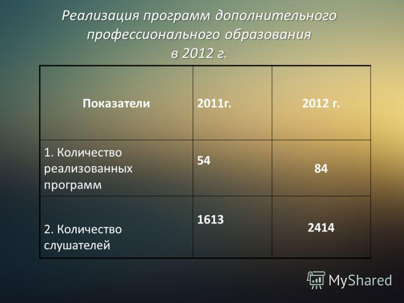 Реализация программ дополнительного профессионального образования в 2012 г. Показатели2011г.2012 г. 1. Количество реализованных программ 54 84 2. Количество слушателей 1613 2414