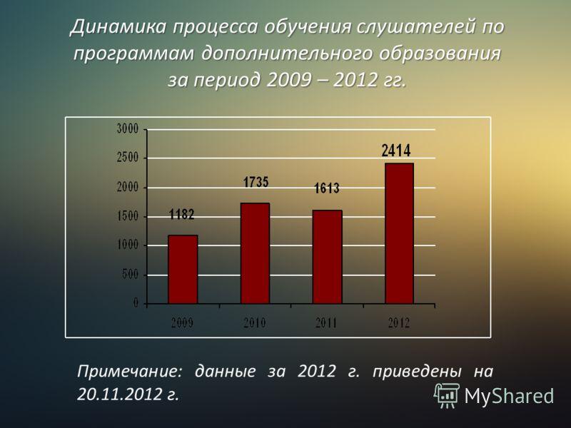 Динамика процесса обучения слушателей по программам дополнительного образования за период 2009 – 2012 гг. Примечание: данные за 2012 г. приведены на 20.11.2012 г.