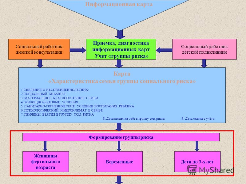 Карта «Характеристика семьи группы социального риска» 1.СВЕДЕНИЯ О НЕСОВЕРШЕННОЛЕТНИХ: 2.СОЦИАЛЬНЫЙ АНАМНЕЗ 3. МАТЕРИАЛЬНОЕ БЛАГОСОСТОЯНИЕ СЕМЬИ 4. ЖИЛИЩНО-БЫТОВЫЕ УСЛОВИЯ 5. САНИТАРНО-ГИГИЕНИЧЕСКИЕ УСЛОВИЯ ВОСПИТАНИЯ РЕБЁНКА 6. ПСИХОЛОГИЧЕСКИЙ МИКРО