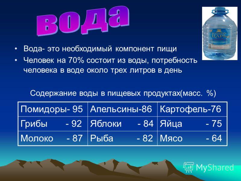 Вода- это необходимый компонент пищи Человек на 70% состоит из воды, потребность человека в воде около трех литров в день Содержание воды в пищевых продуктах(масс. %) Помидоры- 95Апельсины-86Картофель-76 Грибы - 92Яблоки - 84Яйца - 75 Молоко - 87Рыба