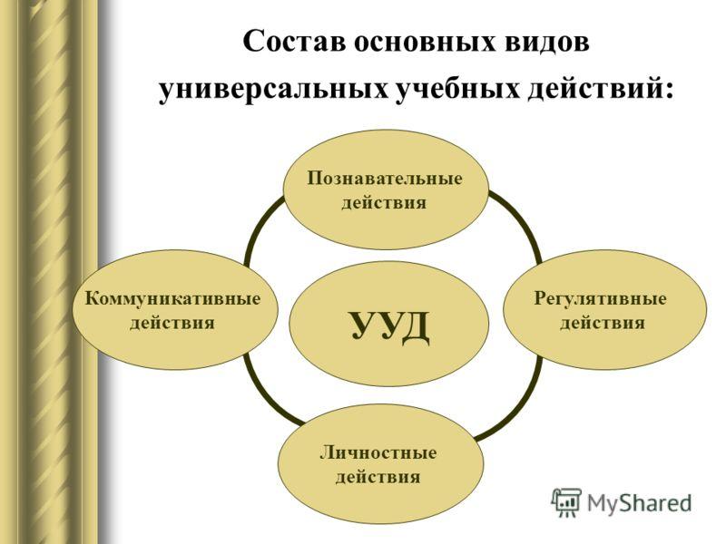 Состав основных видов универсальных учебных действий: УУД Личностные действия Регулятивные действия Познавательные действия Коммуникативные действия