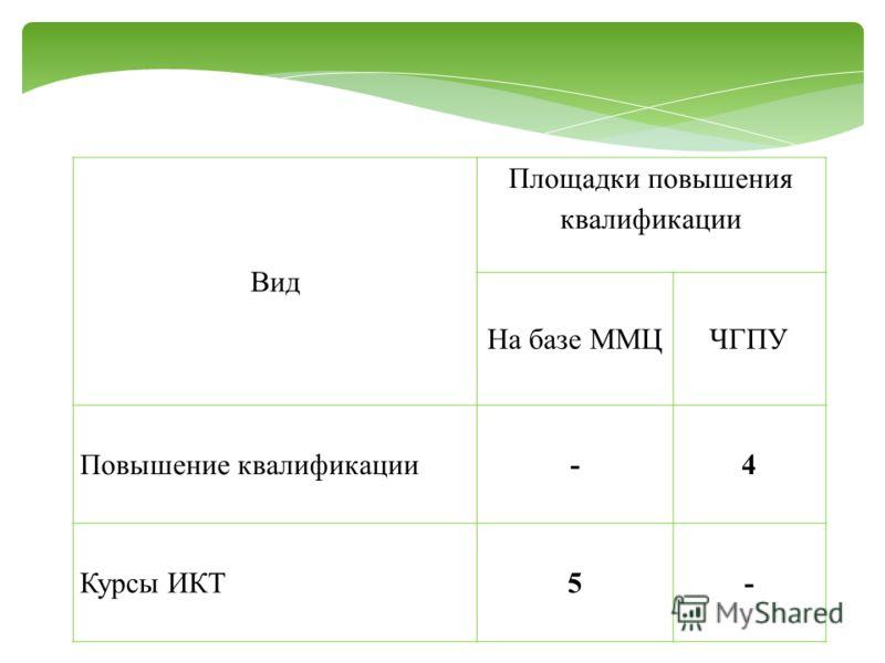Вид Площадки повышения квалификации На базе ММЦЧГПУ Повышение квалификации-4 Курсы ИКТ5-