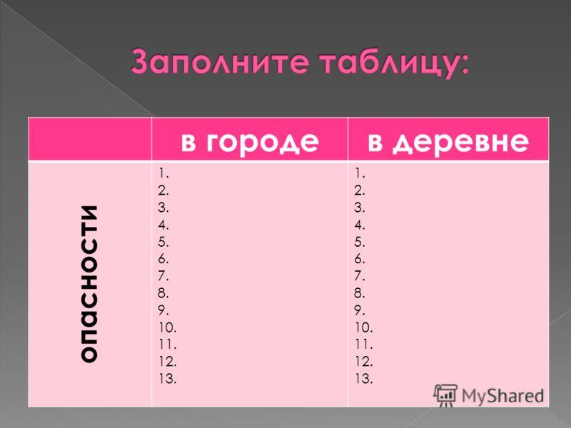 в городев деревне опасности 1. 2. 3. 4. 5. 6. 7. 8. 9. 10. 11. 12. 13. 1. 2. 3. 4. 5. 6. 7. 8. 9. 10. 11. 12. 13.