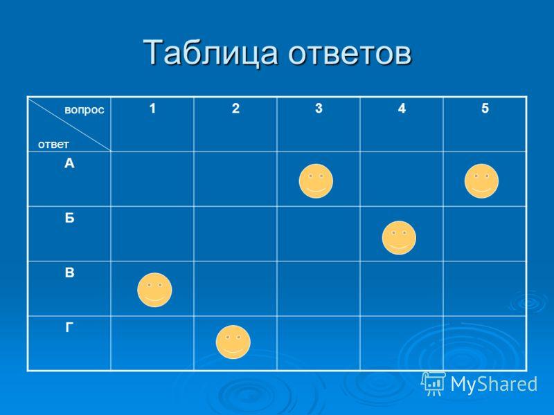 Таблица ответов 12345 А Б В Г вопрос ответ