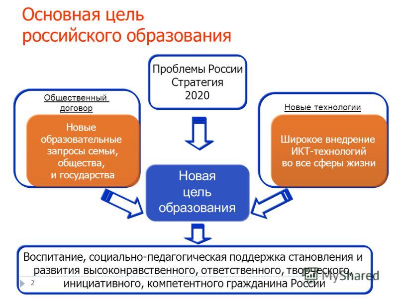 2 Основная цель российского образования 22 Новая цель образования Новые технологии Общественный договор Новые образовательные запросы семьи, общества, и государства Широкое внедрение ИКТ-технологий во все сферы жизни Проблемы России Стратегия 2020 Во