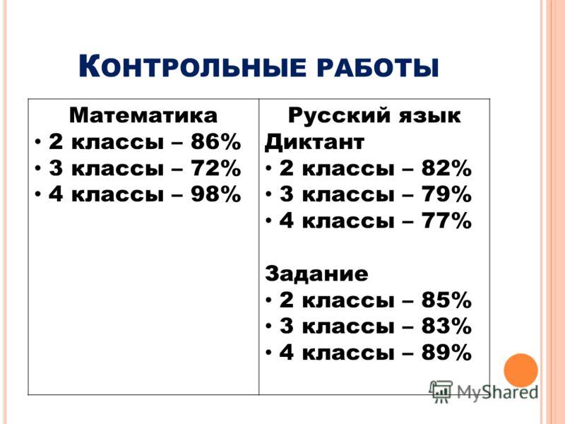 К ОНТРОЛЬНЫЕ РАБОТЫ Математика 2 классы – 86% 3 классы – 72% 4 классы – 98% Русский язык Диктант 2 классы – 82% 3 классы – 79% 4 классы – 77% Задание