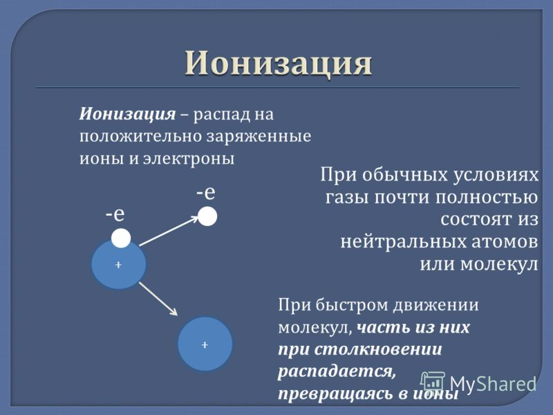 При обычных условиях газы почти полностью состоят из нейтральных атомов или молекул Ионизация – распад на положительно заряженные ионы и электроны При быстром движении молекул, часть из них при столкновении распадается, превращаясь в ионы + + -е-е -е