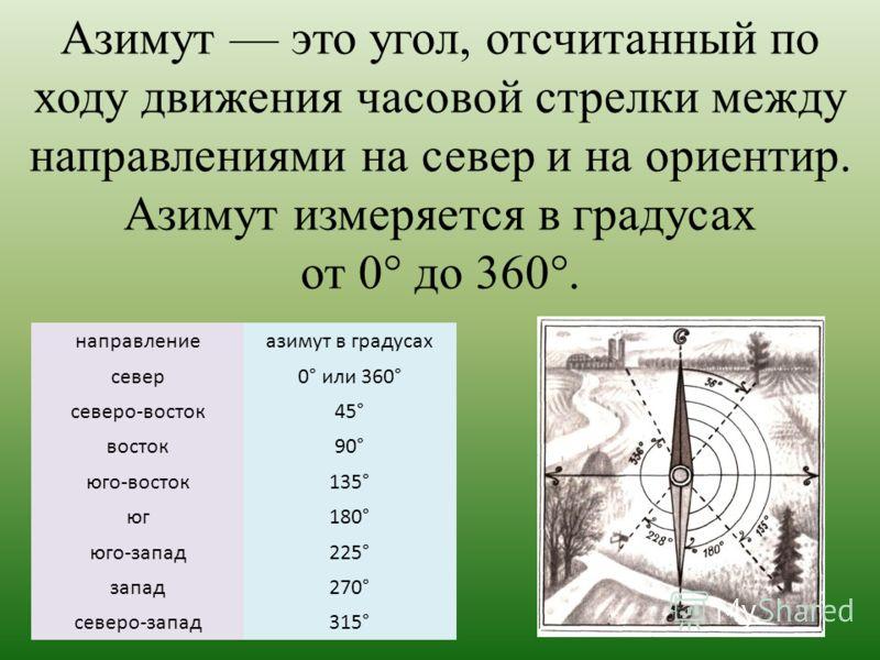 направлениеазимут в градусах север0° или 360° северо-восток45° восток90° юго-восток135° юг180° юго-запад225° запад270° северо-запад315° Азимут это угол, отсчитанный по ходу движения часовой стрелки между направлениями на север и на ориентир. Азимут и