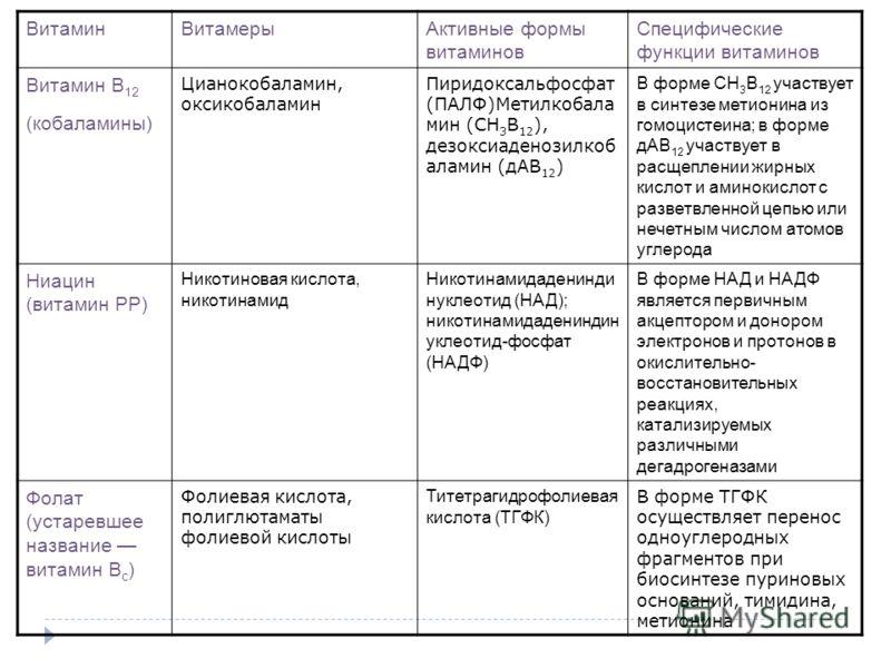 ВитаминВитамерыАктивные формы витаминов Специфические функции витаминов Витамин В 12 (кобаламины) Цианокобаламин, оксикобаламин Пиридоксальфосфат (ПАЛФ)Метилкобала мин (СН 3 В 12 ), дезоксиаденозилкоб аламин (дАВ 12 ) В форме СН 3 В 12 участвует в си