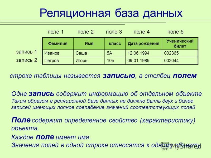 Реляционная база данных строка таблицы называется записью, а столбец полем ФамилияИмяклассДата рождения Ученический билет ИвановСаша5А12.06.1994002365 ПетровИгорь10е09.01.1989002044 поле 1поле 2поле 3поле 4поле 5 запись 1 запись 2 Одна запись содержи