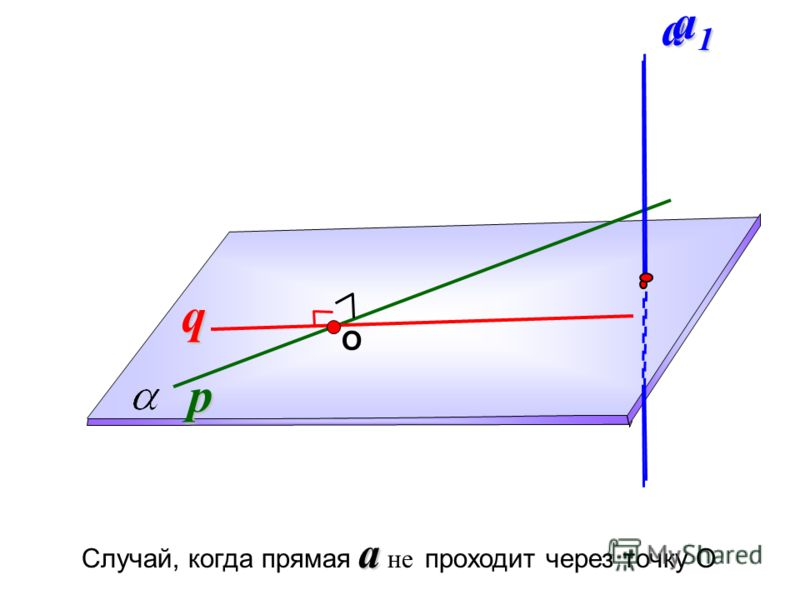 p q Оa a1a1a1a1 a Случай, когда прямая a не проходит через точку О