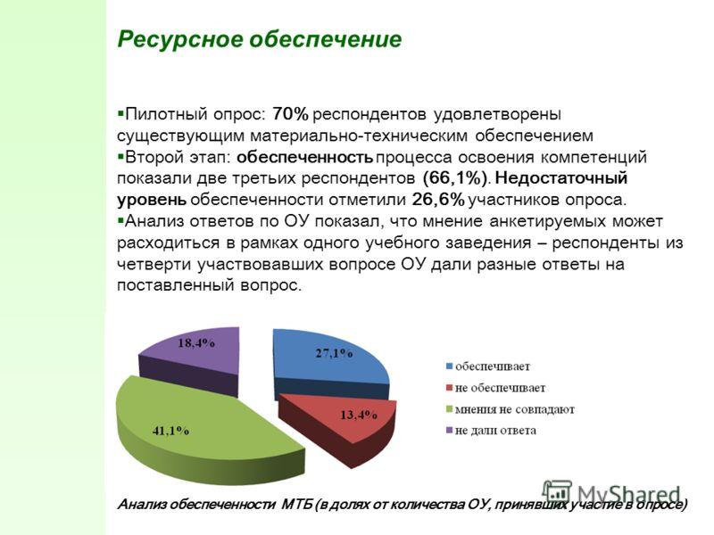 Ресурсное обеспечение Пилотный опрос: 70% респондентов удовлетворен ы существующим материально-техническим обеспечением Второй этап: обеспеченность процесса освоения компетенций показали две третьих респондентов (66,1%). Недостаточный уровень обеспеч