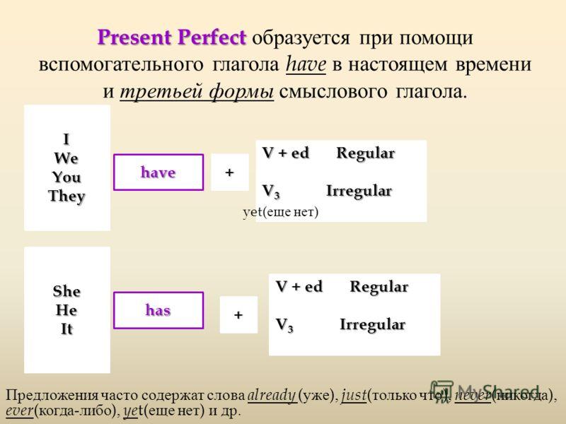 Present Perfect Present Perfect образуется при помощи вспомогательного глагола have в настоящем времени и третьей формы смыслового глагола. IWeYouThey have+ V + ed Regular V 3 Irregular SheHeIt has + V + ed Regular V 3 Irregular Предложения часто сод