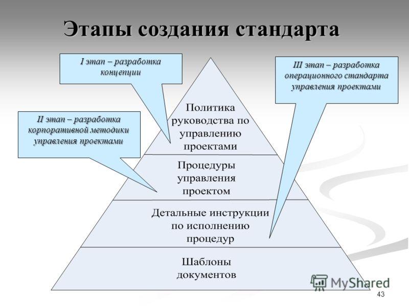 43 Этапы создания стандарта I этап – разработка концепции II этап – разработка корпоративной методики управления проектами III этап – разработка операционного стандарта управления проектами