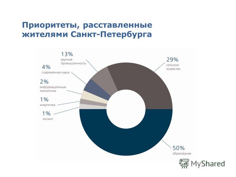Приоритеты, расставленные жителями Санкт-Петербурга