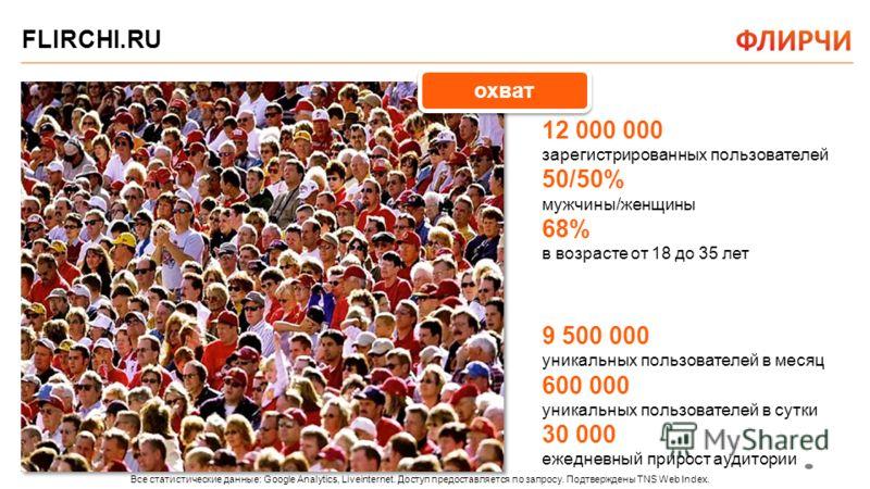 FLIRCHI.RU охват 12 000 000 зарегистрированных пользователей 50/50% мужчины/женщины 68% в возрасте от 18 до 35 лет 9 500 000 уникальных пользователей в месяц 600 000 уникальных пользователей в сутки 30 000 ежедневный прирост аудитории Все статистичес