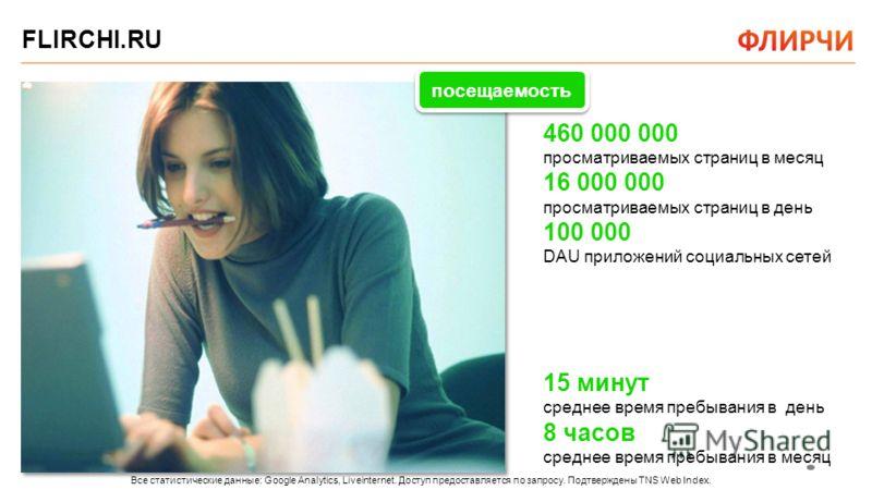 На флирчи.ру знакомства