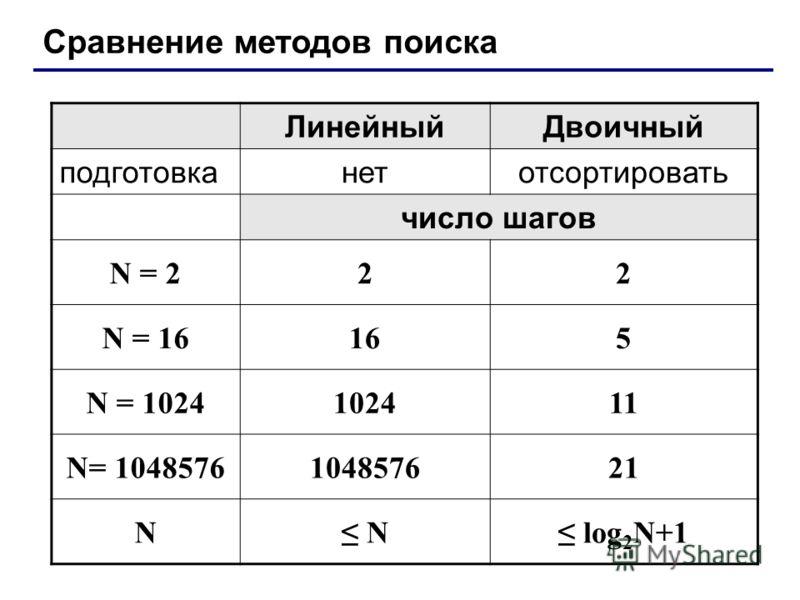 Сравнение методов поиска ЛинейныйДвоичный подготовканетотсортировать число шагов N = 222 N = 16165 N = 1024102411 N= 1048576104857621 N N log 2 N+1