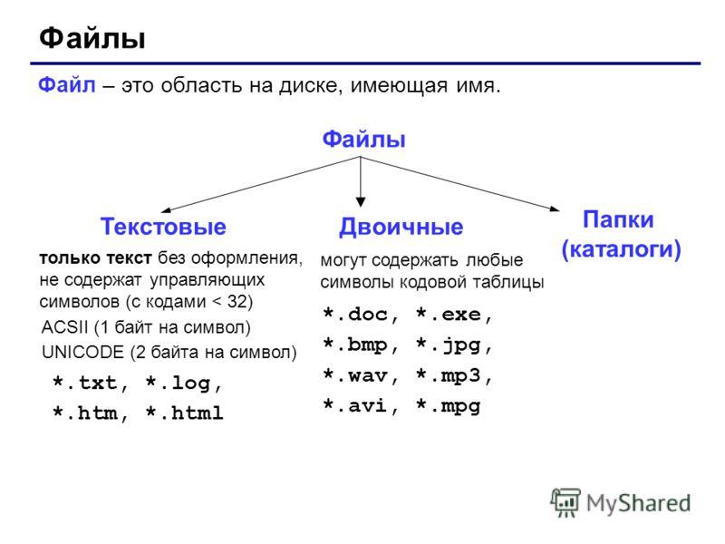 Файлы Файл – это область на диске, имеющая имя. Файлы только текст без оформления, не содержат управляющих символов (с кодами < 32) ACSII (1 байт на символ) UNICODE (2 байта на символ) *.txt, *.log, *.htm, *.html могут содержать любые символы кодовой