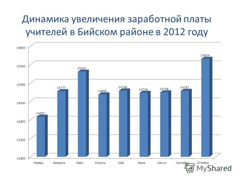 Динамика увеличения заработной платы учителей в Бийском районе в 2012 году