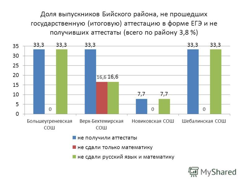 Доля выпускников Бийского района, не прошедших государственную (итоговую) аттестацию в форме ЕГЭ и не получивших аттестаты (всего по району 3,8 %)
