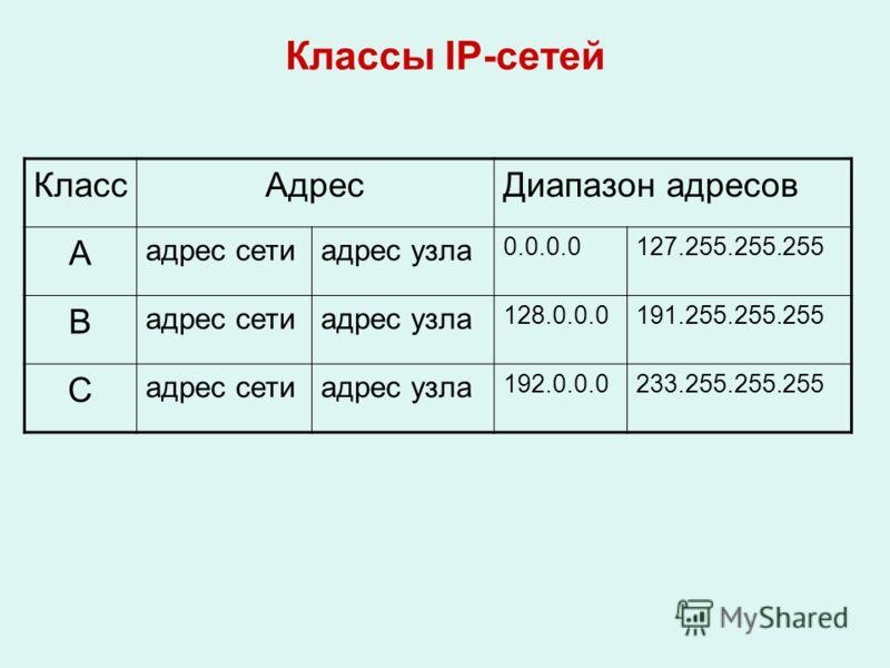 Классы IP-сетей КлассАдресДиапазон адресов А адрес сетиадрес узла 0.0.0.0127.255.255.255 В адрес сетиадрес узла 128.0.0.0191.255.255.255 С адрес сетиадрес узла 192.0.0.0233.255.255.255