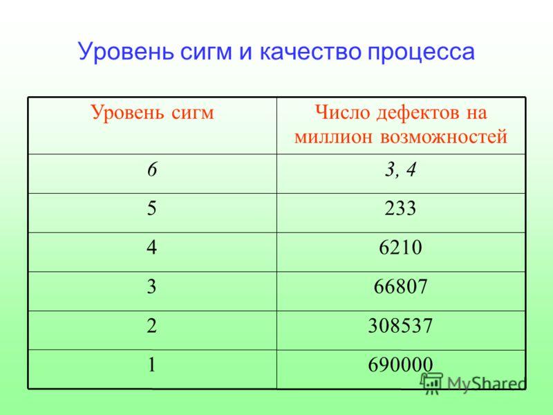 Уровень сигм и качество процесса 6900001 3085372 668073 62104 2335 3, 46 Число дефектов на миллион возможностей Уровень сигм