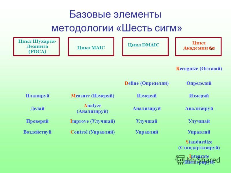 Базовые элементы методологии «Шесть сигм» Цикл Шухарта- Деминга (PDCA) Цикл MAIC Цикл DMAIC 6 Цикл Академии 6 Integrate (Интегрируй) Standardize (Стандартизируй) Управляй Control (Управляй) Воздействуй Улучшай Improve (Улучшай) Проверяй Анализируй An