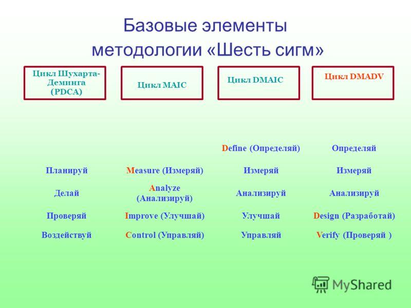 Базовые элементы методологии «Шесть сигм» Цикл Шухарта- Деминга (PDCA) Цикл MAIC Цикл DMAIC Цикл DMADV Verify (Проверяй ) Управляй Control (Управляй) Воздействуй Design (Разработай) Улучшай Improve (Улучшай) Проверяй Анализируй Analyze (Анализируй) Д