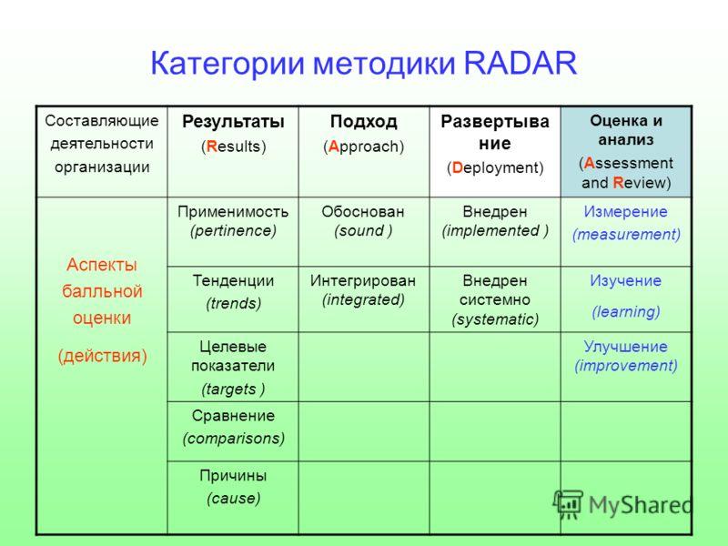 Категории методики RADAR Составляющие деятельности организации Результаты (Results) Подход (Approach) Развертыва ние (Deployment) Оценка и анализ (Assessment and Review) Аспекты балльной оценки (действия) Применимость (pertinence) Обоснован (sound )