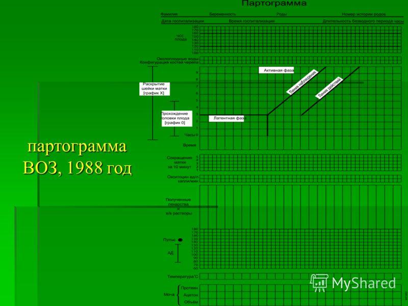 партограмма ВОЗ, 1988 год