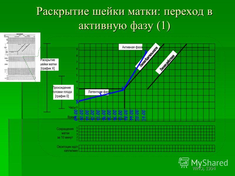 Раскрытие шейки матки: переход в активную фазу (1) 09:0010:0011:0012:0013:0014:0015:0016:0017:00 18:00 19:0020:00 X X 21:00 X WHO, 1994 X