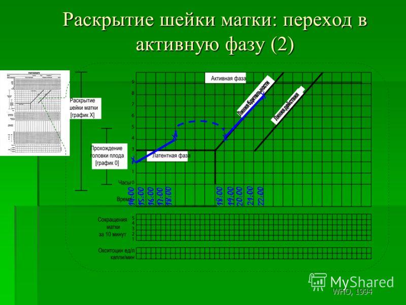 Раскрытие шейки матки: переход в активную фазу (2) 14:0015:0016:0017:0018:00 X X X 21:00 20:00 18:00 19:00 22:00 WHO, 1994 X