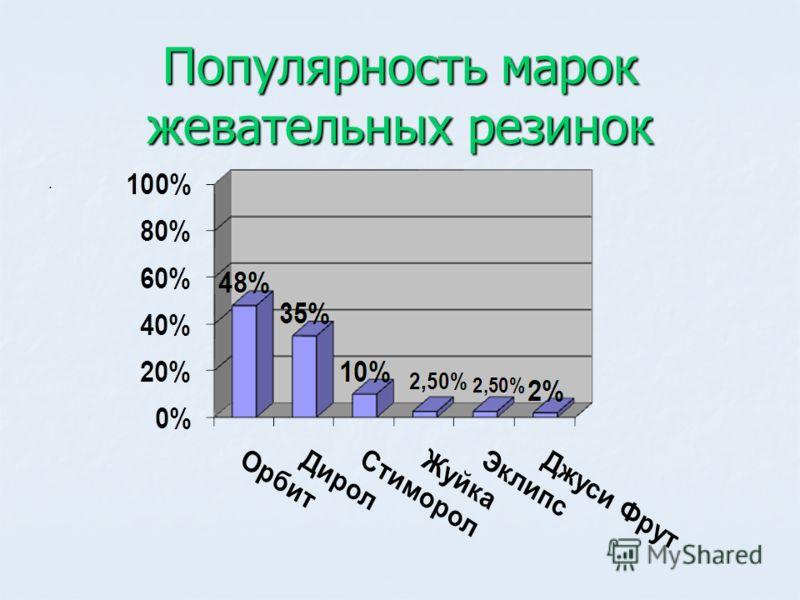 Популярность марок жевательных резинок.