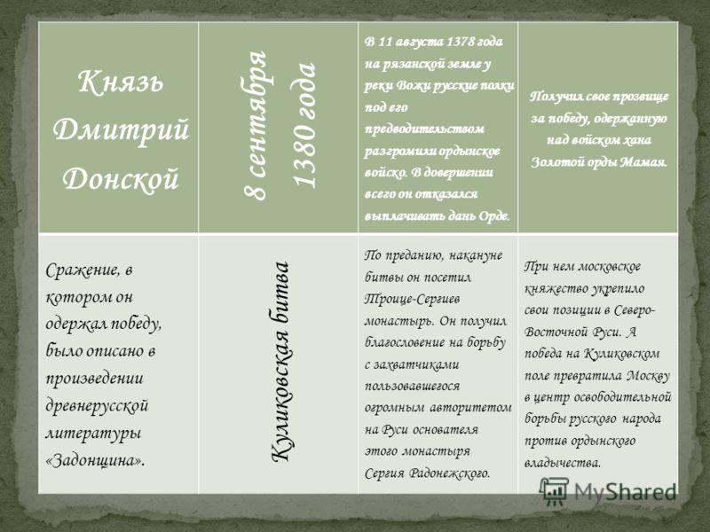 Князь Дмитрий Донской 8 сентября 1380 года В 11 августа 1378 года на рязанской земле у реки Вожи русские полки под его предводительством разгромили ордынское войско. В довершении всего он отказался выплачивать дань Орде. Получил свое прозвище за побе