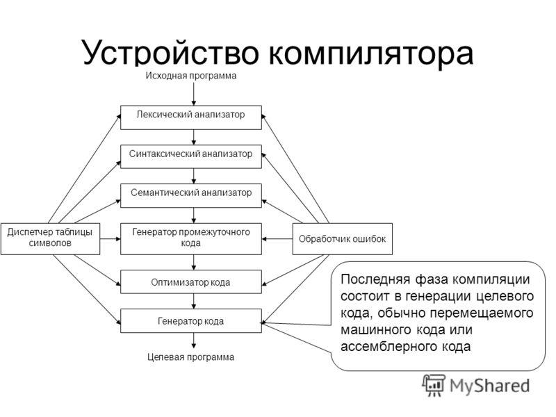 Устройство компилятора Лексический анализатор Синтаксический анализатор Семантический анализатор Генератор промежуточного кода Оптимизатор кода Генератор кода Диспетчер таблицы символов Обработчик ошибок Исходная программа Целевая программа Последняя