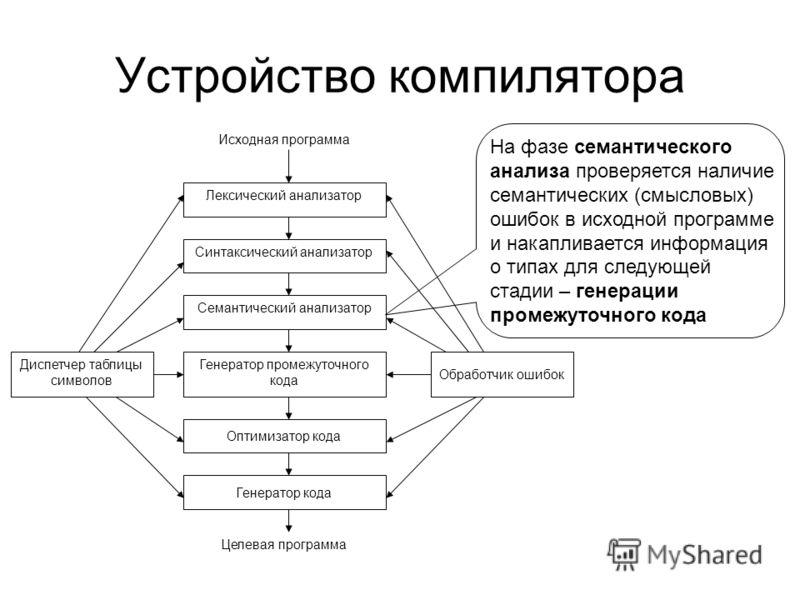 Устройство компилятора Лексический анализатор Синтаксический анализатор Семантический анализатор Генератор промежуточного кода Оптимизатор кода Генератор кода Диспетчер таблицы символов Обработчик ошибок Исходная программа Целевая программа На фазе с